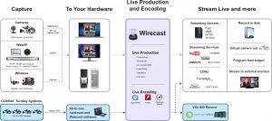Wirecast_workflow