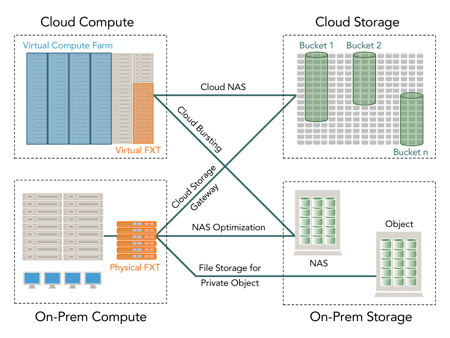 Moving and delivering in the cloud